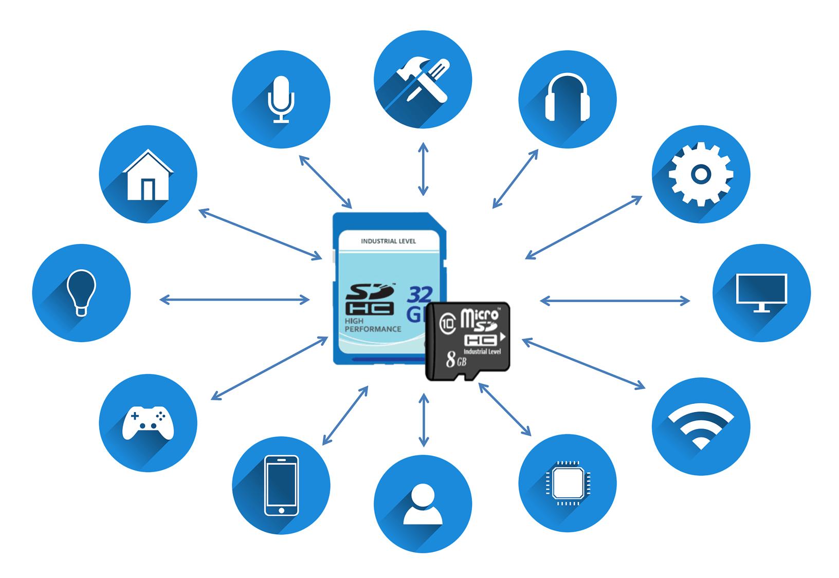 industrial sd card-8GB-DELLWA